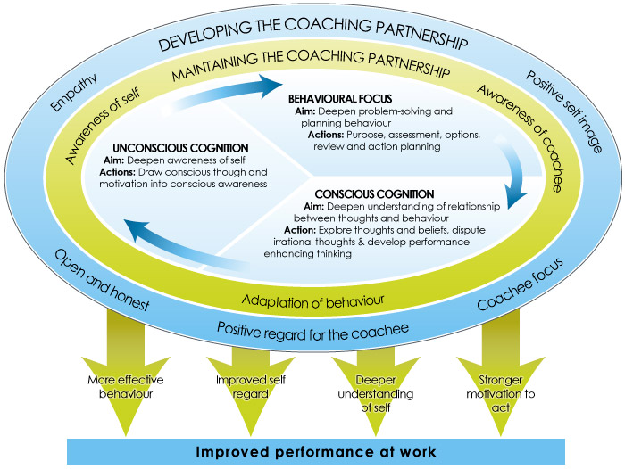 Career Counselling Career Counselling Models